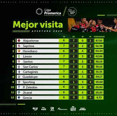 Alajuelense es el mejor equipo jugando de visitante
