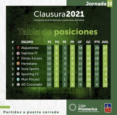 Alajuelense amplia su invicto y sigue líder en futbol femenino