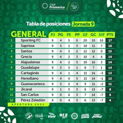 Sporting FC lidera tabla del campeonato apertura